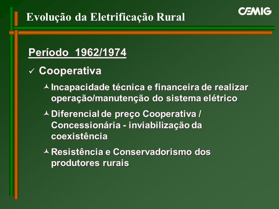 Evolução da Eletrificação Rural Período 1962/1974 Cooperativa Incapacidade técnica e financeira de realizar operação/manutenção do sistema elétrico Di