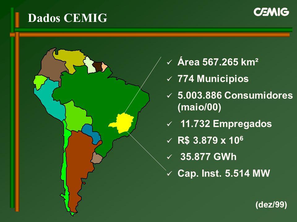Área 567.265 km² 774 Municipios 5.003.886 Consumidores (maio/00) 11.732 Empregados R$ 3.879 x 10 6 35.877 GWh Cap. Inst. 5.514 MW (dez/99) Dados CEMIG