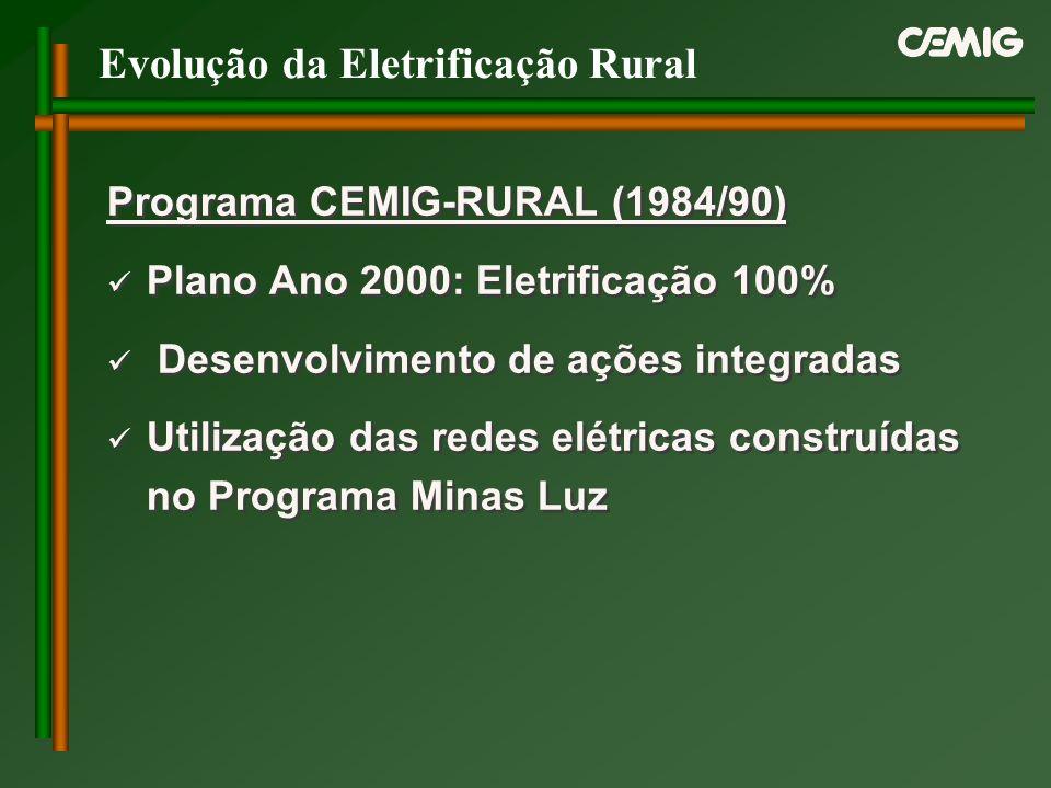 Evolução da Eletrificação Rural Programa CEMIG-RURAL (1984/90) Plano Ano 2000: Eletrificação 100% Desenvolvimento de ações integradas Utilização das r