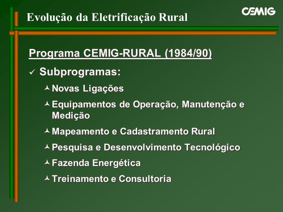 Evolução da Eletrificação Rural Programa CEMIG-RURAL (1984/90) Subprogramas: Novas Ligações Equipamentos de Operação, Manutenção e Medição Mapeamento