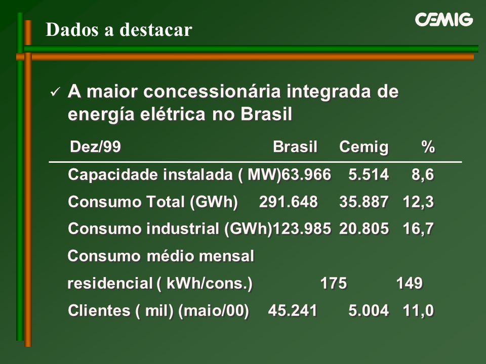 Dados a destacar A maior concessionária integrada de energía elétrica no Brasil Dez/99BrasilCemig % Capacidade instalada ( MW)63.9665.5148,6 Consumo T
