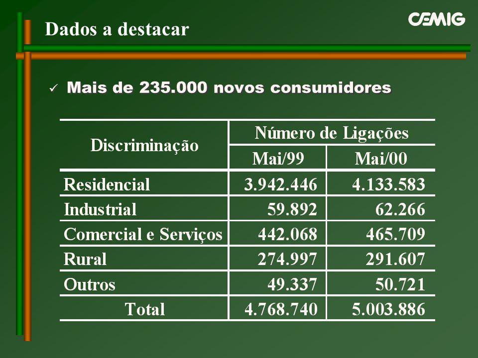 Mais de 235.000 novos consumidores