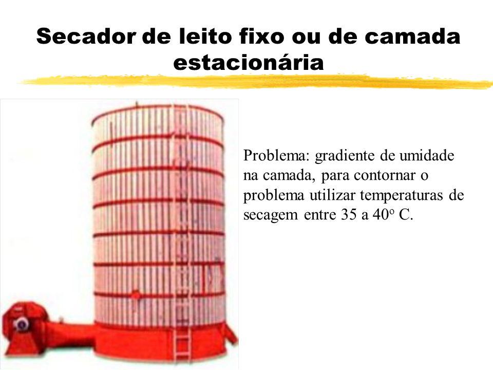 Secador de leito fixo ou de camada estacionária Problema: gradiente de umidade na camada, para contornar o problema utilizar temperaturas de secagem e