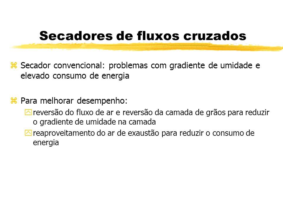 Secadores de fluxos cruzados zSecador convencional: problemas com gradiente de umidade e elevado consumo de energia zPara melhorar desempenho: yrevers