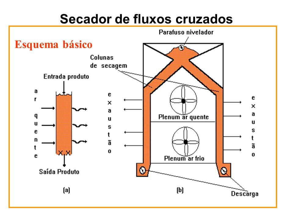 Secador de fluxos cruzados Esquema básico