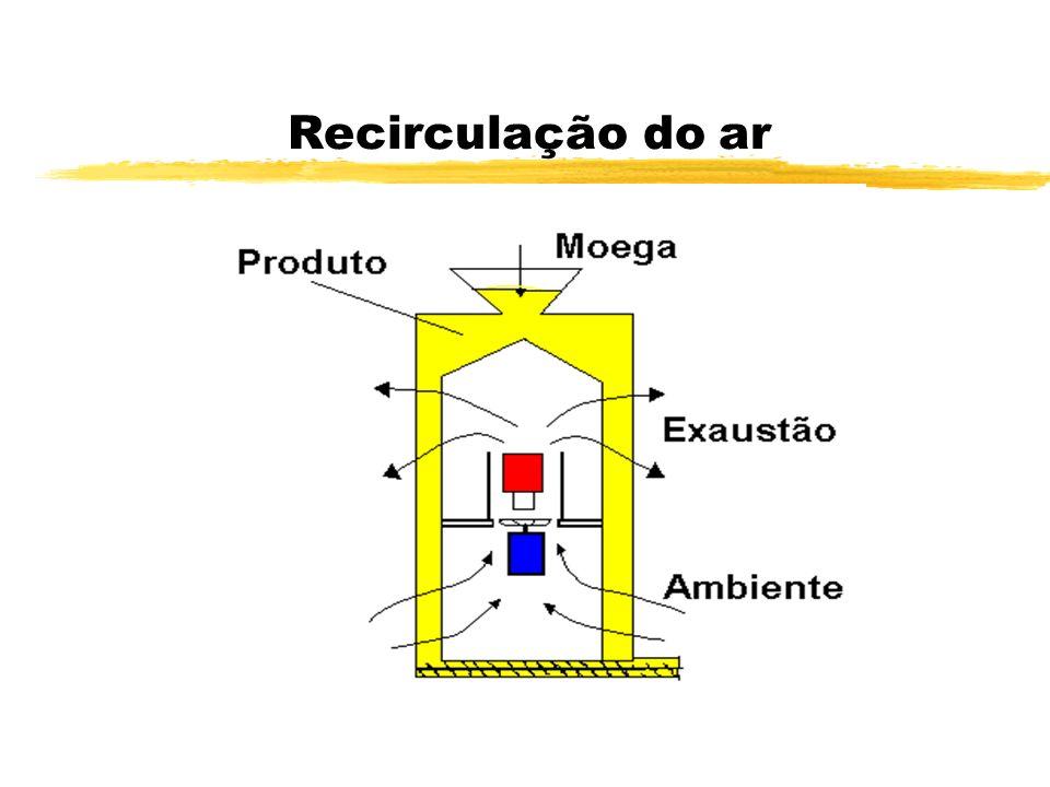 Recirculação do ar
