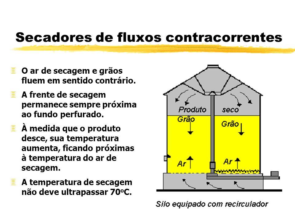 Secadores de fluxos contracorrentes 3O ar de secagem e grãos fluem em sentido contrário. 3A frente de secagem permanece sempre próxima ao fundo perfur