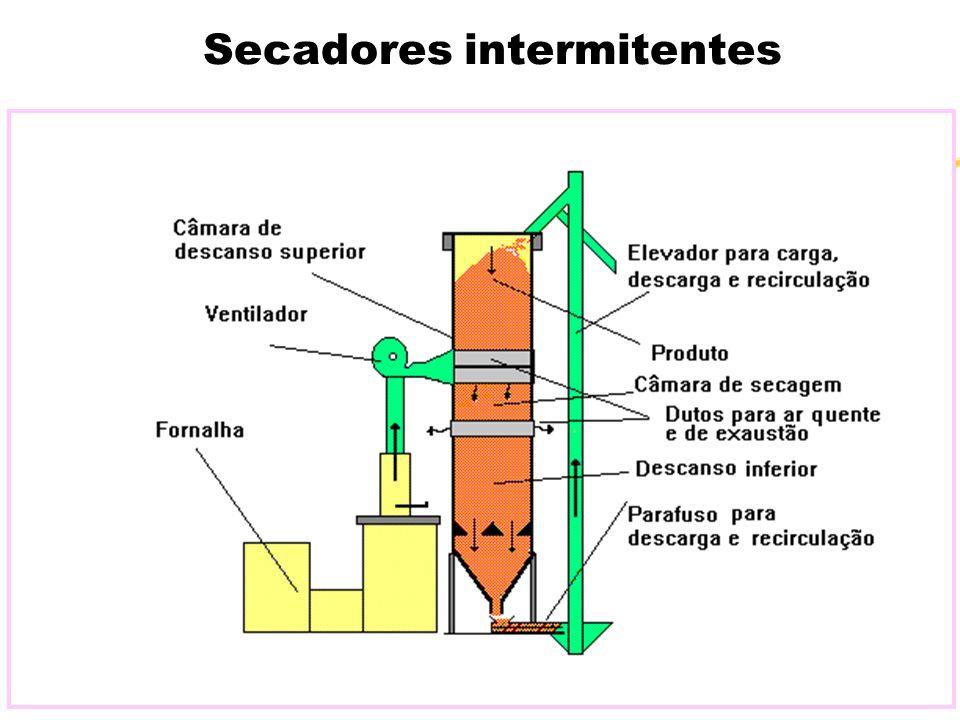 Secadores intermitentes