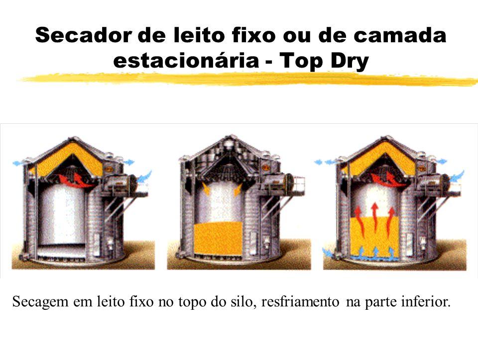 Seca-Aeração zAumento da capacidade de secagem do secador: 50% a 75% zRedução do consumo de energia: 20% a 40% zMelhoria da qualidade do produto final