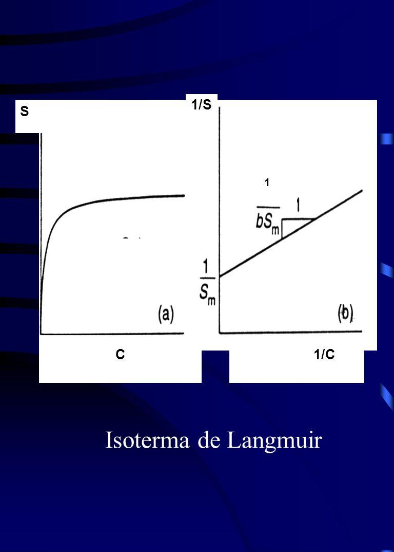 1/CC S 1/S 1 Isoterma de Langmuir