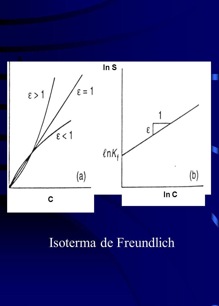 S ln C C ln S Isoterma de Freundlich