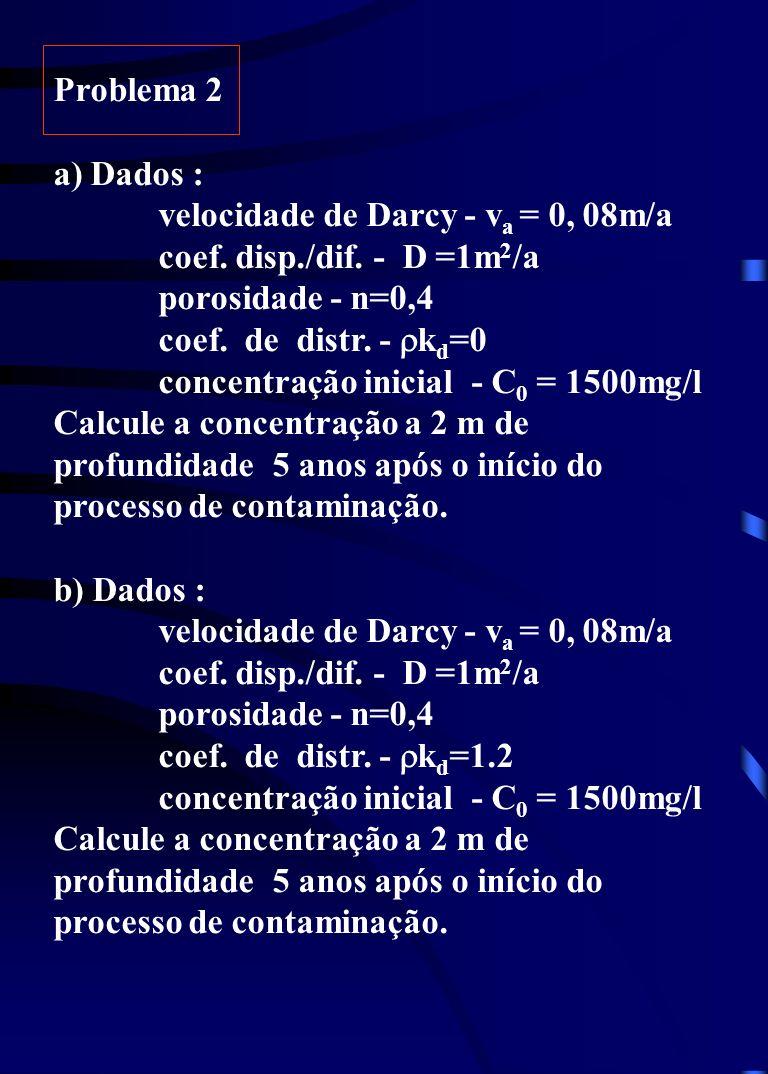 Problema 2 a) Dados : velocidade de Darcy - v a = 0, 08m/a coef. disp./dif. - D =1m 2 /a porosidade - n=0,4 coef. de distr. - k d =0 concentração inic