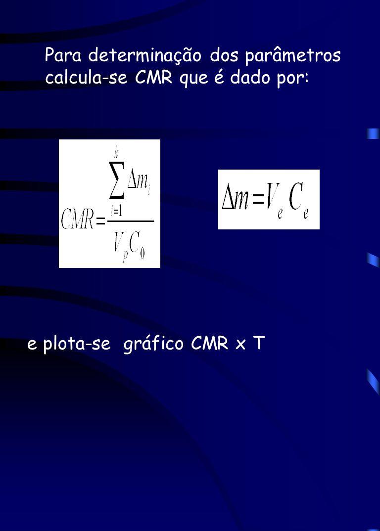 Para determinação dos parâmetros calcula-se CMR que é dado por: e plota-se gráfico CMR x T