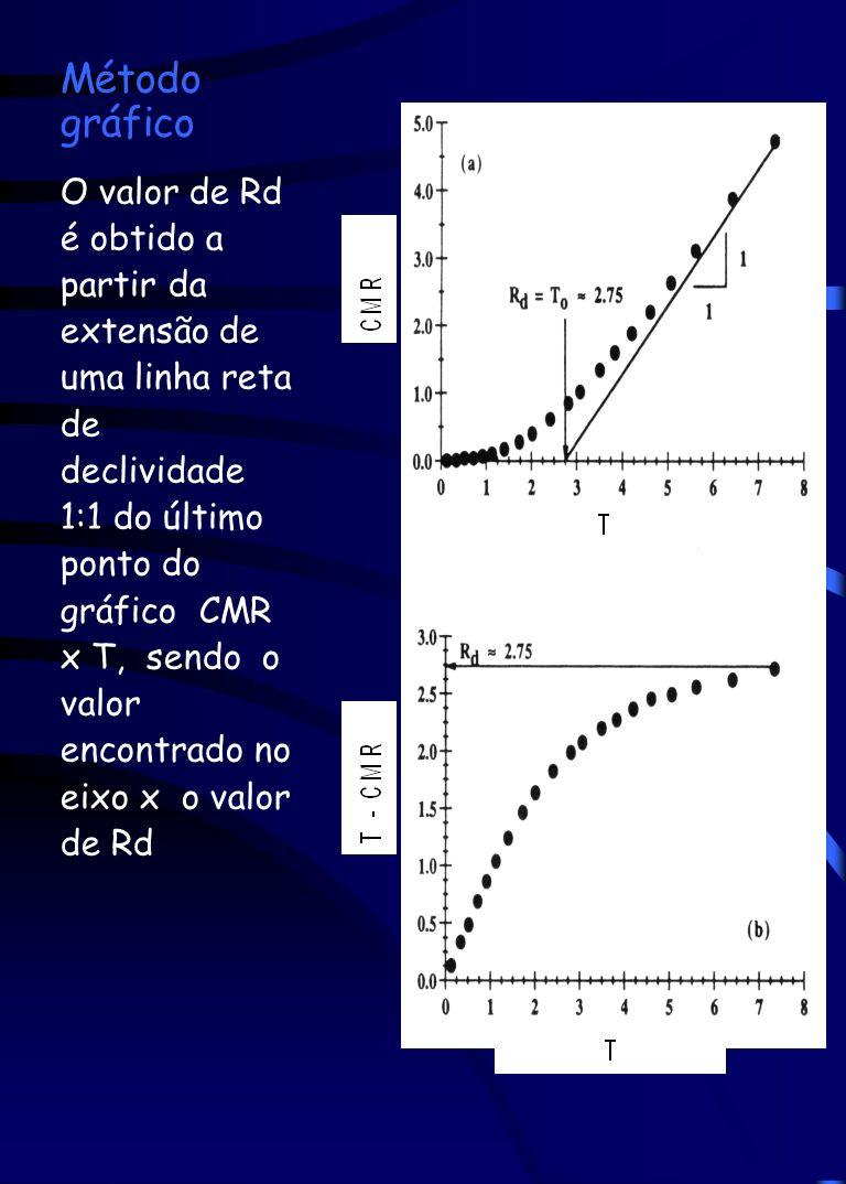 Método gráfico O valor de Rd é obtido a partir da extensão de uma linha reta de declividade 1:1 do último ponto do gráfico CMR x T, sendo o valor enco