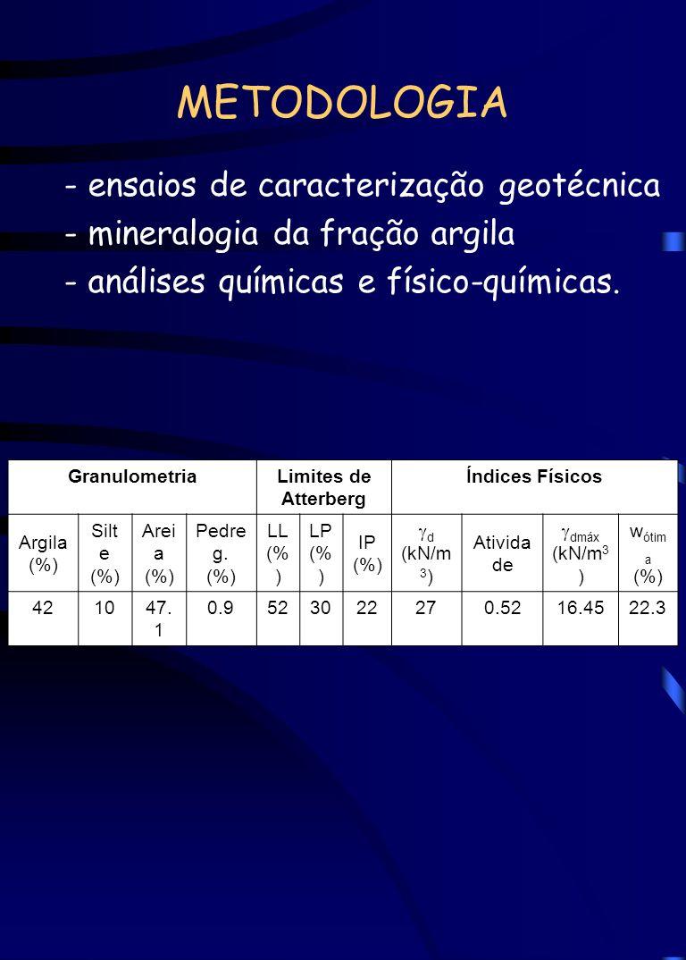 METODOLOGIA - ensaios de caracterização geotécnica - mineralogia da fração argila - análises químicas e físico-químicas. O solo foi classificado como