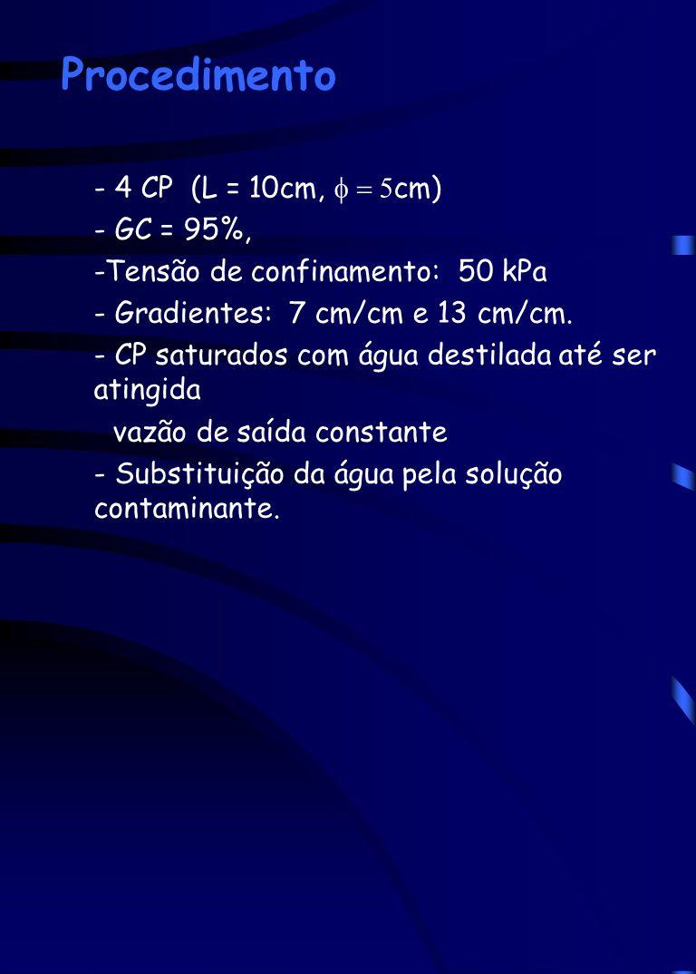 Procedimento - 4 CP (L = 10cm, cm) - GC = 95%, -Tensão de confinamento: 50 kPa - Gradientes: 7 cm/cm e 13 cm/cm. - CP saturados com água destilada até
