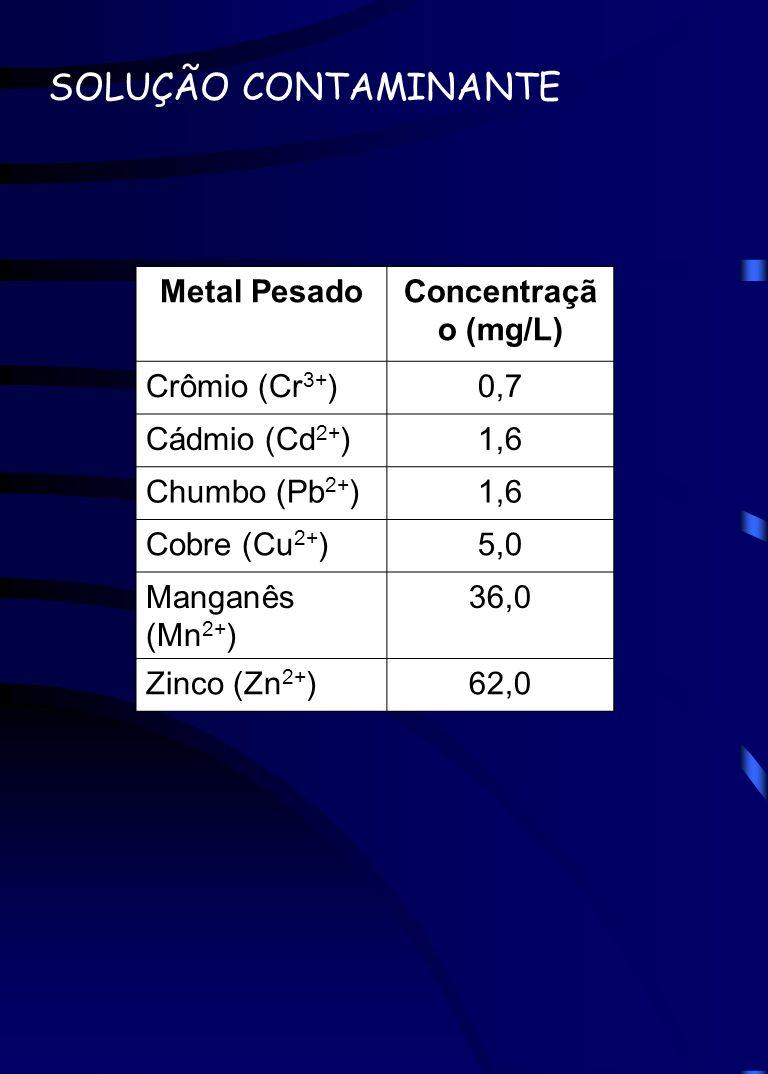 SOLUÇÃO CONTAMINANTE Metal PesadoConcentraçã o (mg/L) Crômio (Cr 3+ )0,7 Cádmio (Cd 2+ )1,6 Chumbo (Pb 2+ )1,6 Cobre (Cu 2+ )5,0 Manganês (Mn 2+ ) 36,
