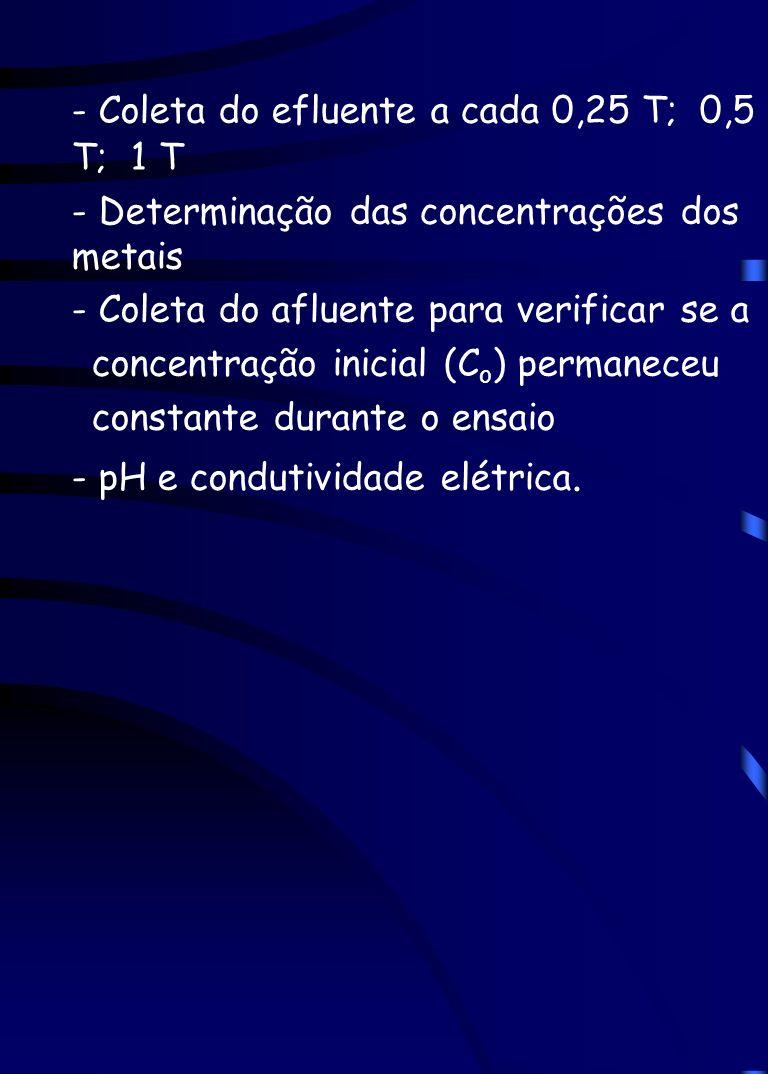 - Coleta do efluente a cada 0,25 T; 0,5 T; 1 T - Determinação das concentrações dos metais - Coleta do afluente para verificar se a concentração inici