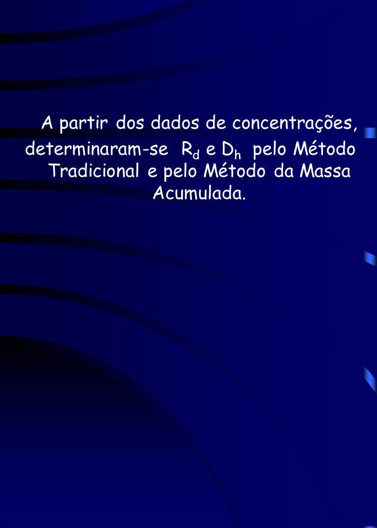 A partir dos dados de concentrações, determinaram-se R d e D h pelo Método Tradicional e pelo Método da Massa Acumulada.