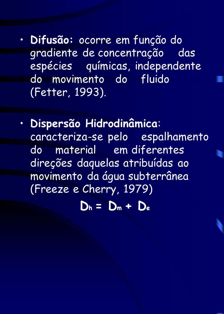 Difusão: ocorre em função do gradiente de concentração das espécies químicas, independente do movimento do fluido (Fetter, 1993). Dispersão Hidrodinâm