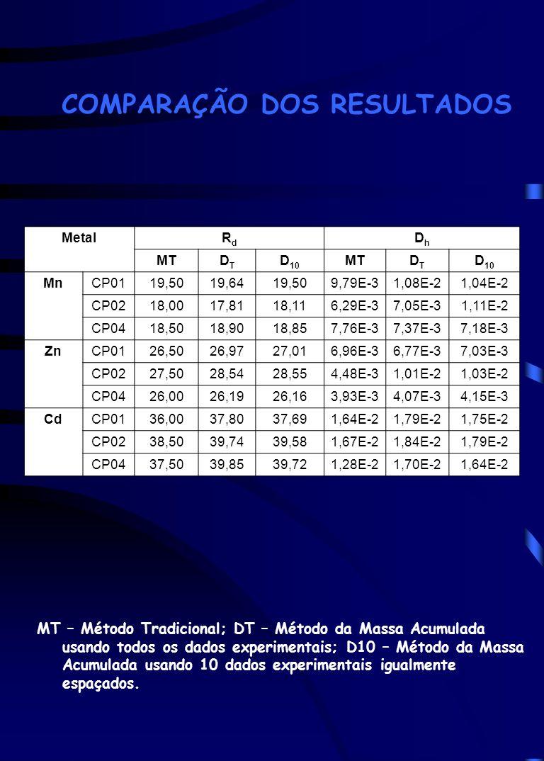 COMPARAÇÃO DOS RESULTADOS MT – Método Tradicional; DT – Método da Massa Acumulada usando todos os dados experimentais; D10 – Método da Massa Acumulada