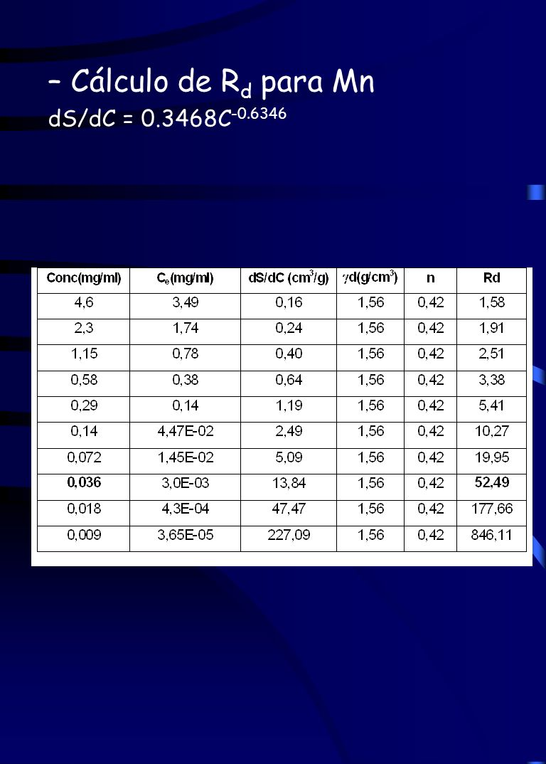 – Cálculo de R d para Mn dS/dC = 0.3468C -0.6346