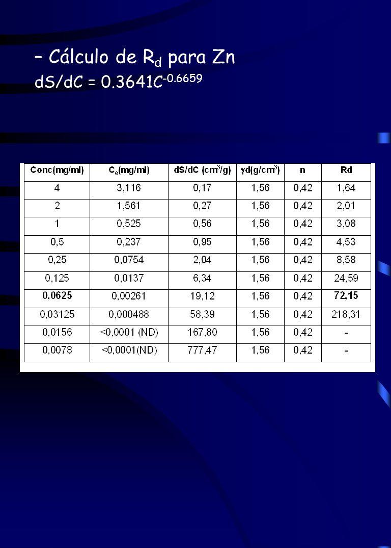 – Cálculo de R d para Zn dS/dC = 0.3641C -0.6659