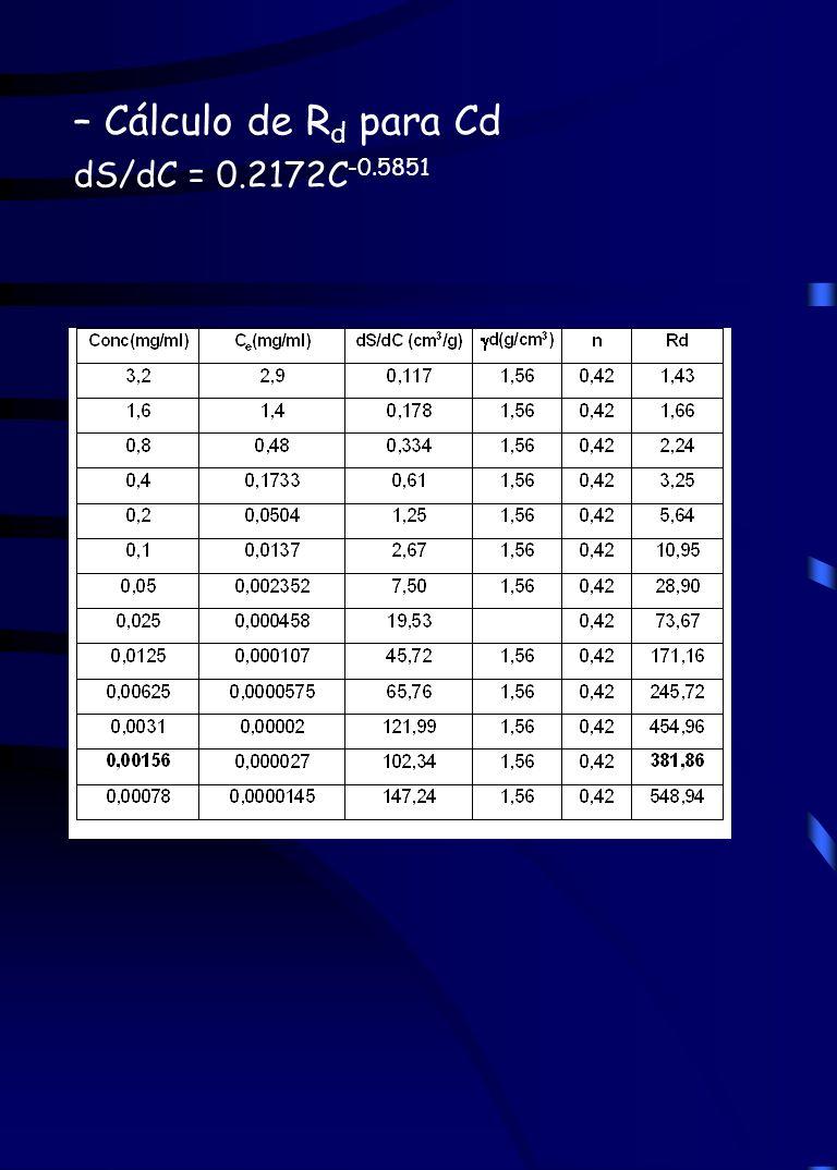 – Cálculo de R d para Cd dS/dC = 0.2172C -0.5851