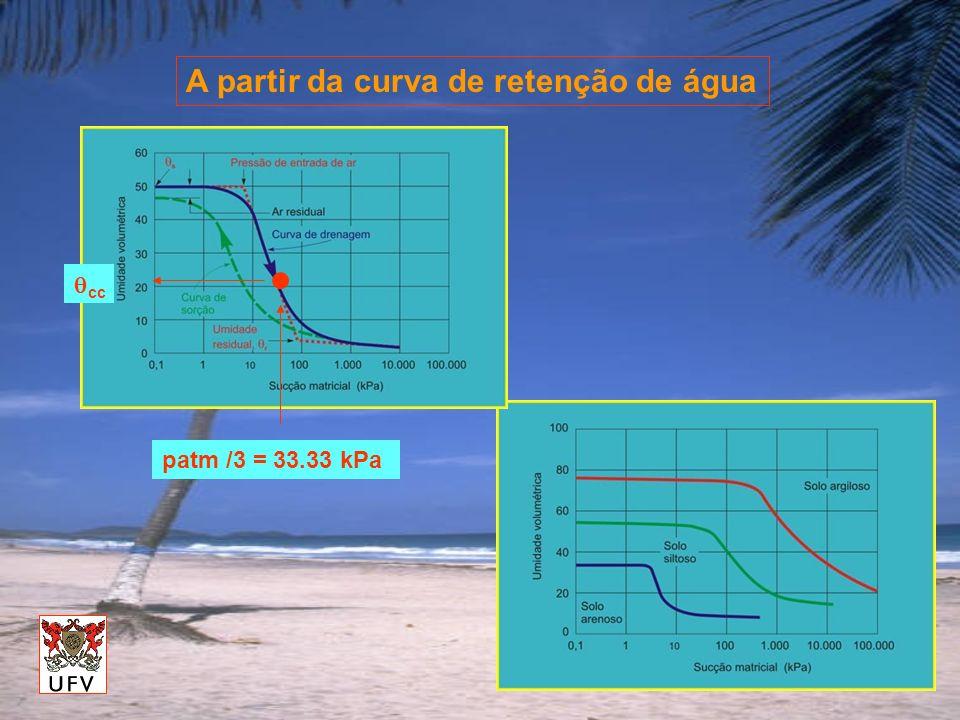 A partir da curva de retenção de água patm /3 = 33.33 kPa cc