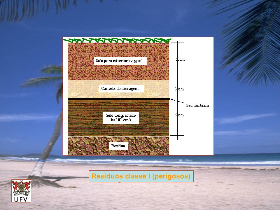 Vantagens (Stormont, 1997): A camada acima da barreira capilar armazena mais água do que sem a barreira; Esta água adicional favorece o crescimento de espécies vegetativas, aumentando a transpiração; A camada barreira pode servir para drenagem de gases (aterros sanitários)
