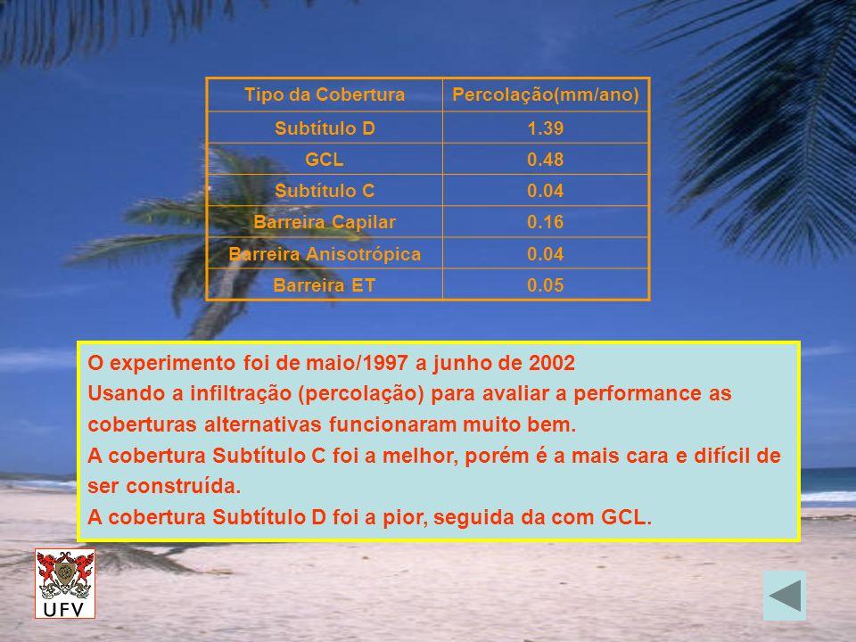 O experimento foi de maio/1997 a junho de 2002 Usando a infiltração (percolação) para avaliar a performance as coberturas alternativas funcionaram mui