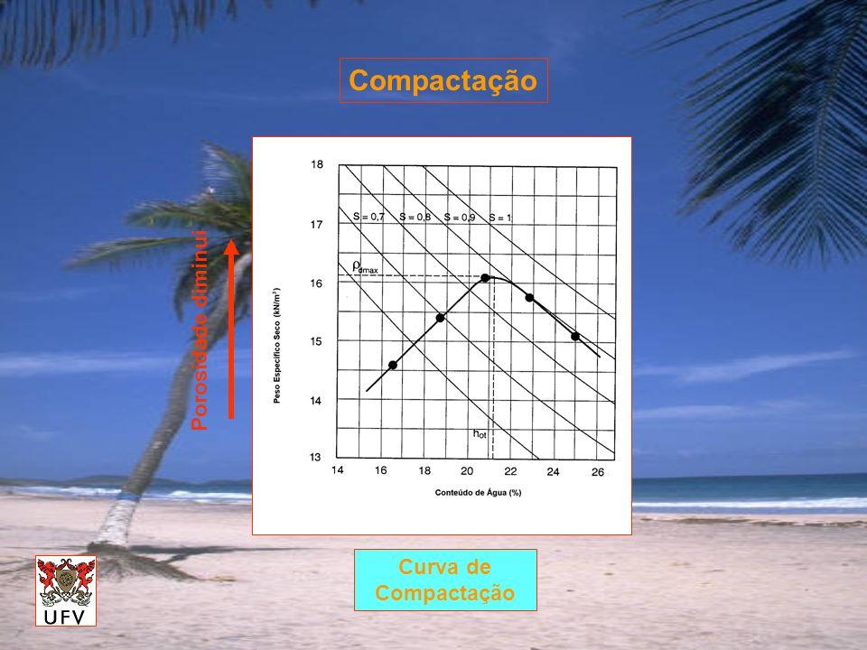 Compactação Curva de Compactação Porosidade diminui