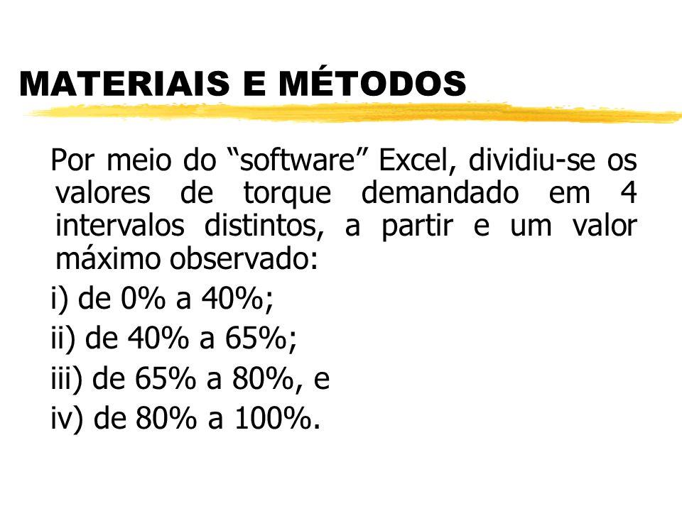 Metodologia: Foram realizados ensaios, em cinco máquinas, com 60%, 80%, 100%, 120% e 140% do valor da rotação nominal ou média da faixa de rotação rec