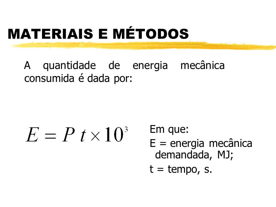 em que: P = potência mecânica demandada no eixo, kW; T = torque médio ponderado, Nm; r = rotação, rpm. MATERIAIS E MÉTODOS