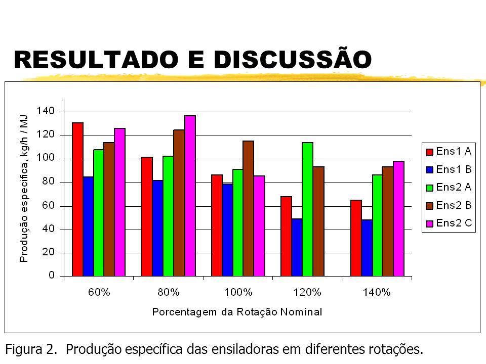 RESULTADO E DISCUSSÃO Figura 1. Produção específica dos picadores em diferentes rotações.