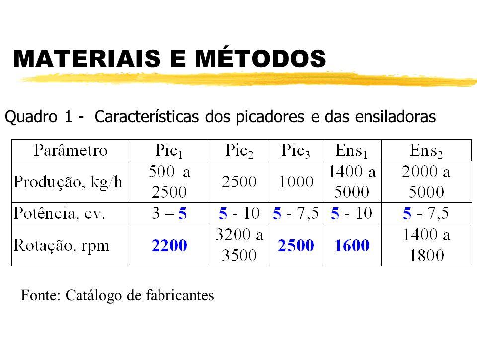 Quadro 1 - Características dos picadores e das ensiladoras Fonte: Catálogo de fabricantes