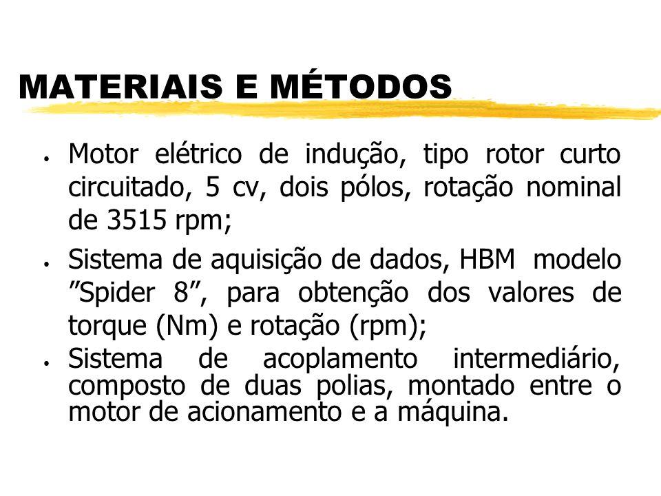 Motor elétrico de indução, tipo rotor curto circuitado, 5 cv, dois pólos, rotação nominal de 3515 rpm; Sistema de aquisição de dados, HBM modelo Spider 8, para obtenção dos valores de torque (Nm) e rotação (rpm); Sistema de acoplamento intermediário, composto de duas polias, montado entre o motor de acionamento e a máquina.
