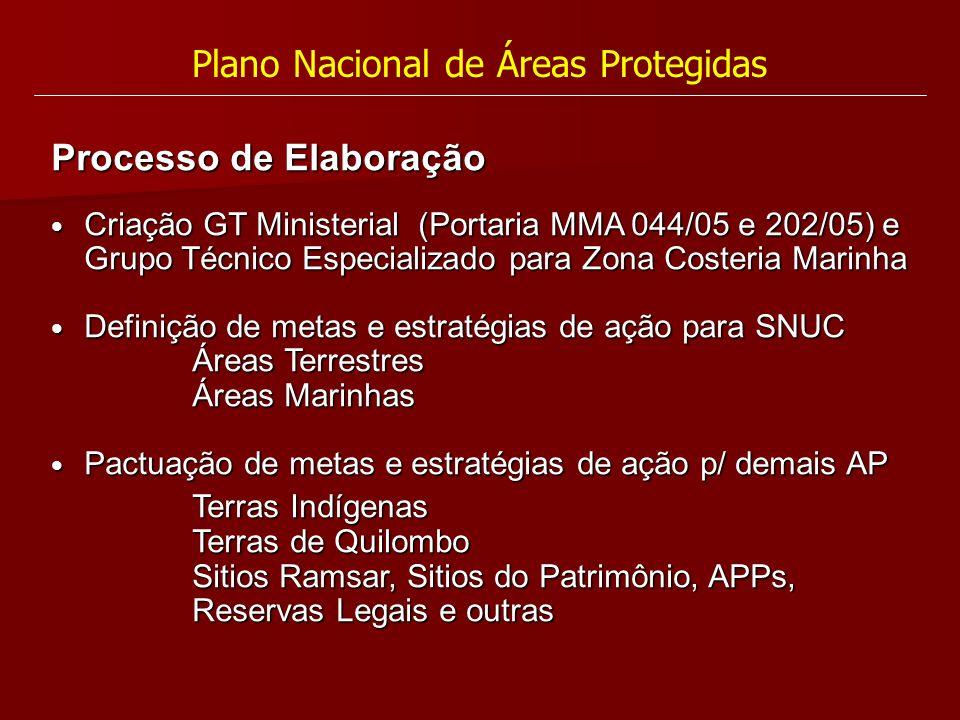 Plano Nacional de Áreas Protegidas Processo de Elaboração Criação GT Ministerial (Portaria MMA 044/05 e 202/05) e Grupo Técnico Especializado para Zon