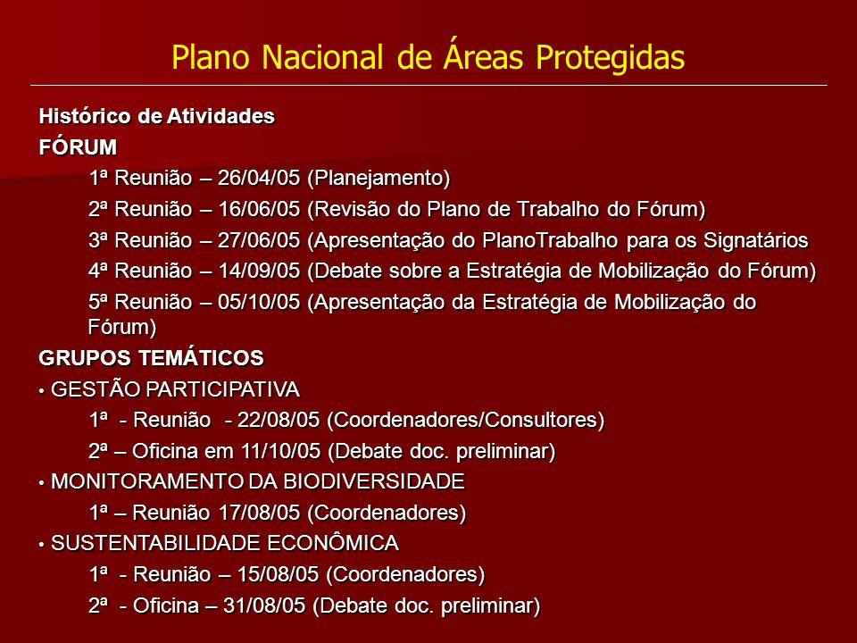 Plano Nacional de Áreas Protegidas Histórico de Atividades FÓRUM 1ª Reunião – 26/04/05 (Planejamento) 2ª Reunião – 16/06/05 (Revisão do Plano de Traba