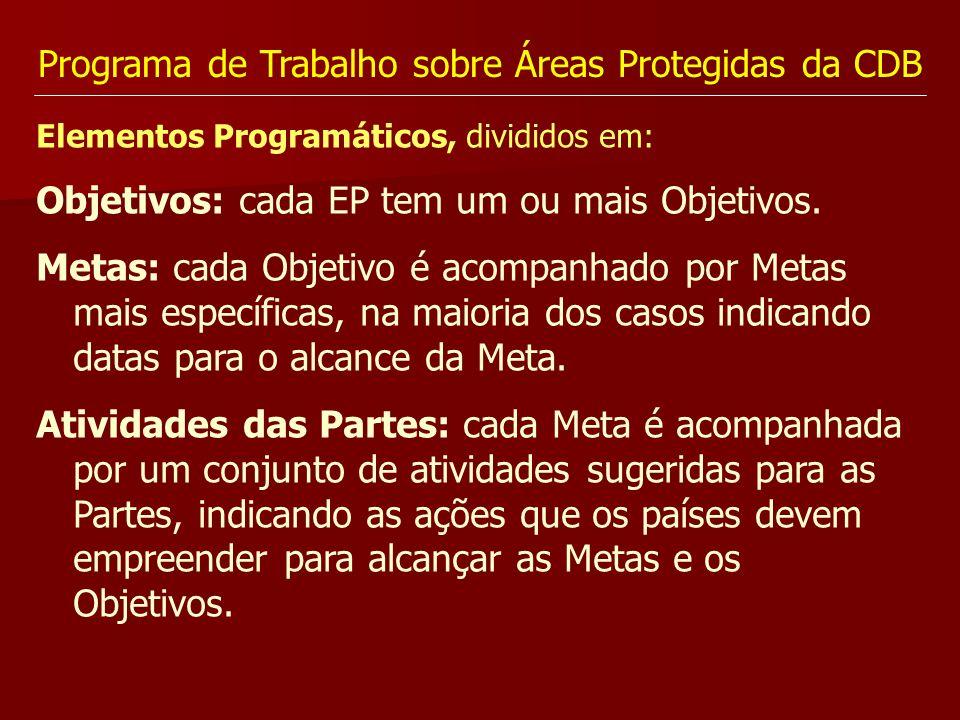 Programa de Trabalho sobre Áreas Protegidas da CDB Elementos Programáticos, divididos em: Objetivos: cada EP tem um ou mais Objetivos. Metas: cada Obj