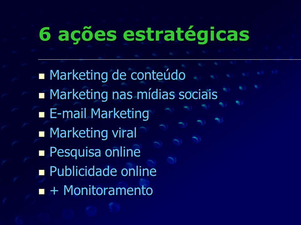 6 ações estratégicas Marketing de conteúdo Marketing de conteúdo Marketing nas mídias sociais Marketing nas mídias sociais E-mail Marketing E-mail Mar