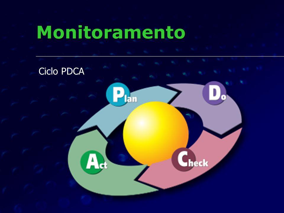 Monitoramento Ciclo PDCA