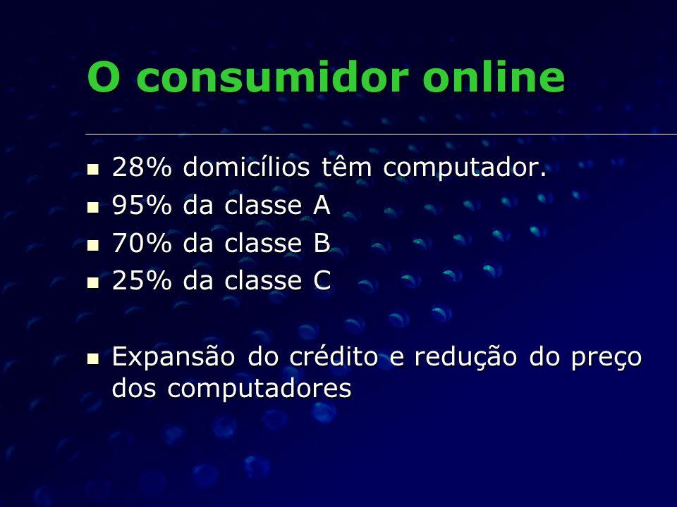 O consumidor online 28% domicílios têm computador. 28% domicílios têm computador. 95% da classe A 95% da classe A 70% da classe B 70% da classe B 25%