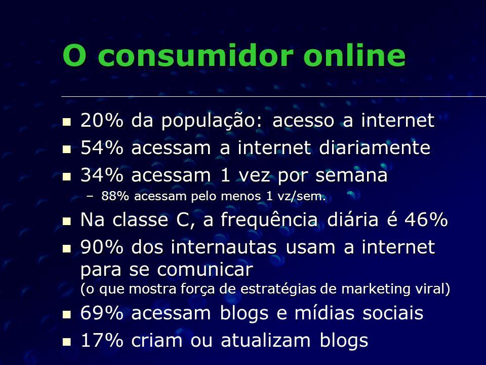 O consumidor online 20% da população: acesso a internet 20% da população: acesso a internet 54% acessam a internet diariamente 54% acessam a internet