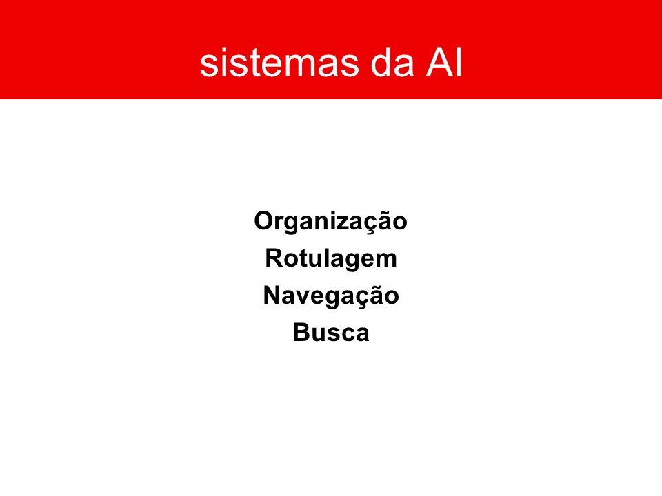 sistemas da AI Organização Rotulagem Navegação Busca
