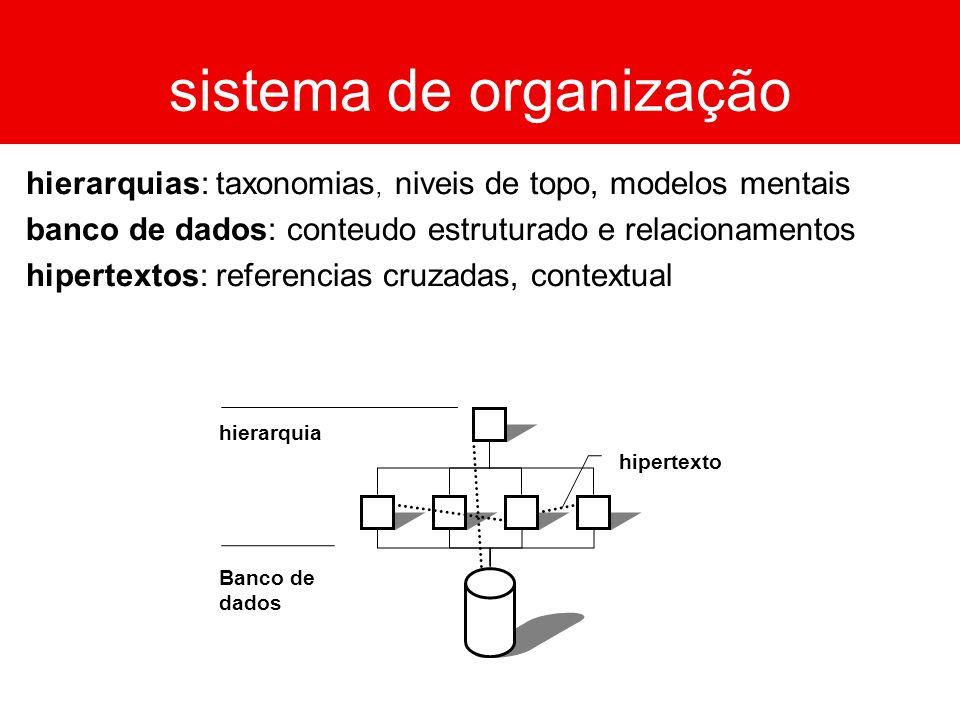 sistema de organização Thesaurus (Vocabulário Controlado) hierarquias: taxonomias, niveis de topo, modelos mentais banco de dados: conteudo estruturad