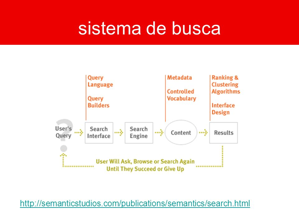 sistema de busca http://semanticstudios.com/publications/semantics/search.html