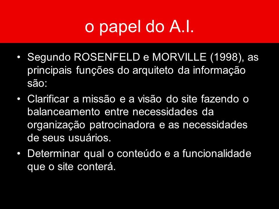 o papel do A.I. Segundo ROSENFELD e MORVILLE (1998), as principais funções do arquiteto da informação são: Clarificar a missão e a visão do site fazen