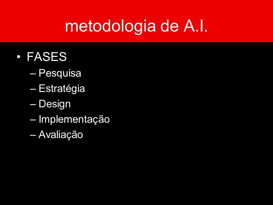 metodologia de A.I. FASES –Pesquisa –Estratégia –Design –Implementação –Avaliação