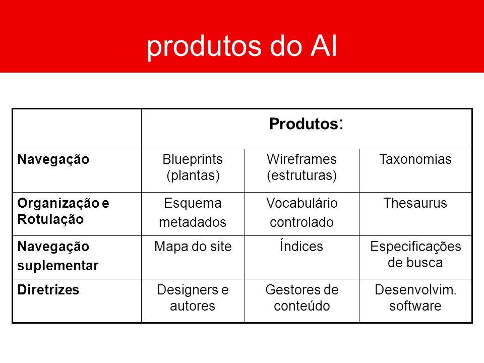 produtos do AI TaxonomiasWireframes (estruturas) Blueprints (plantas) Navegação Desenvolvim. software Gestores de conteúdo Designers e autores Diretri